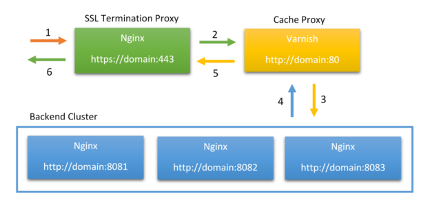 ssl_termination_scheme.png